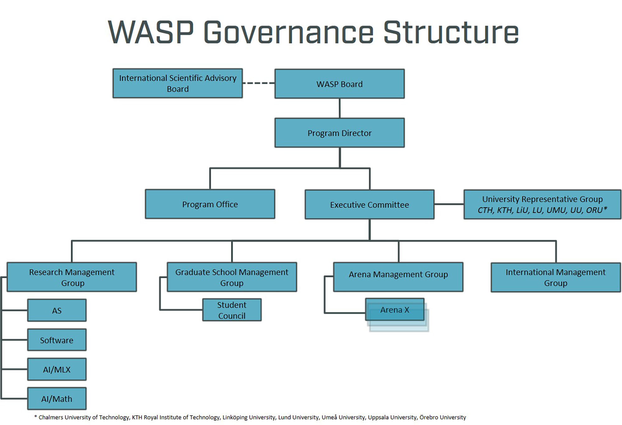 Illustration of WASP governance structure